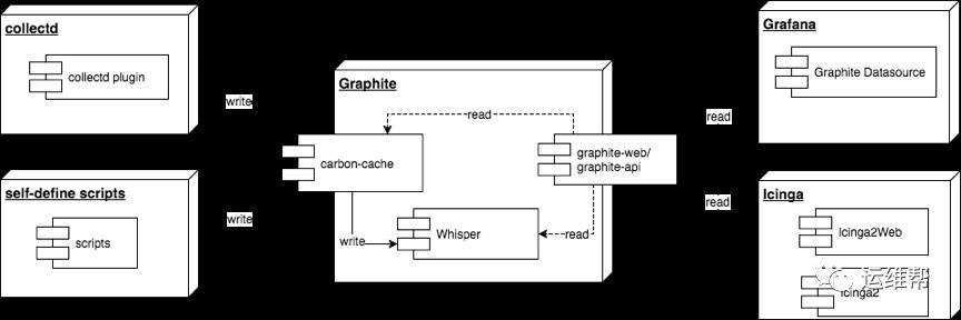 宜信大数据:如何快速搭建监控报警系统插图(1)