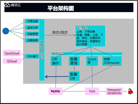 腾讯高级工程师祝海强深度剖析腾讯云自动运维平台插图(3)