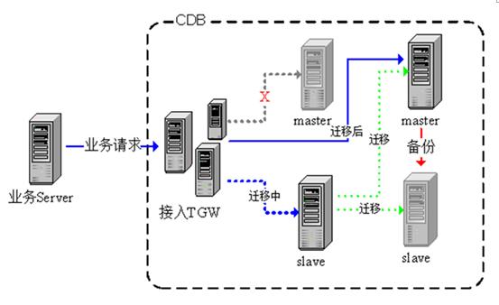 腾讯高级工程师祝海强深度剖析腾讯云自动运维平台插图(1)