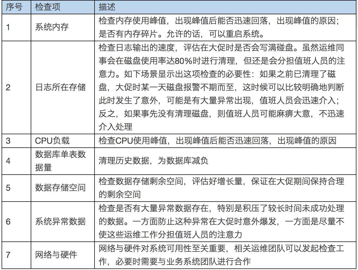 京东大促备战思路2.0大揭秘插图(9)