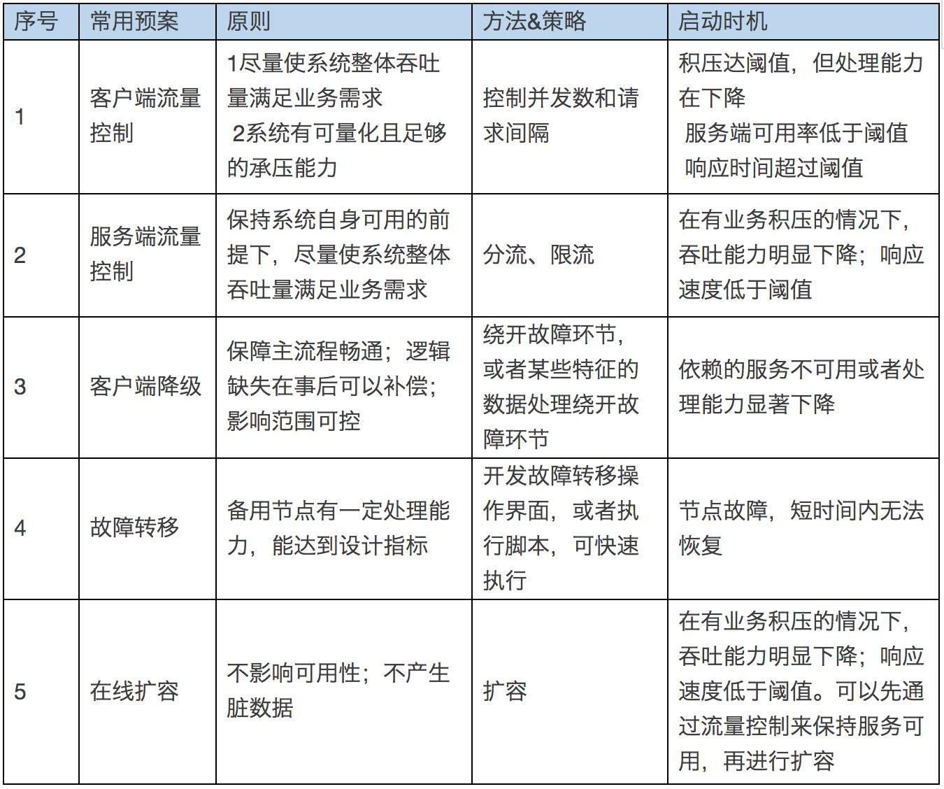 京东大促备战思路2.0大揭秘插图(13)