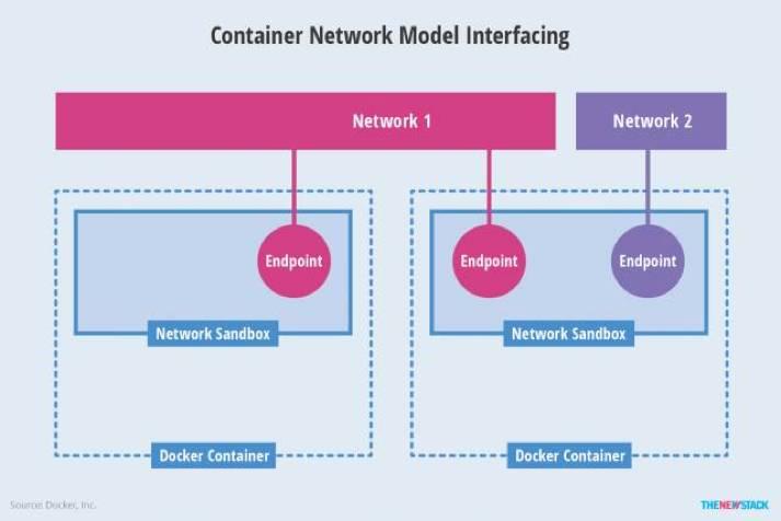 Rancher技术特性全解及容器网络解决方案插图(4)