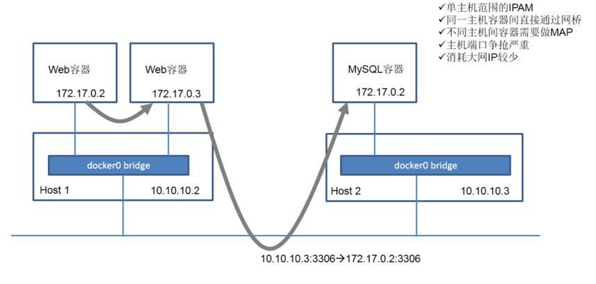 Rancher技术特性全解及容器网络解决方案插图(2)