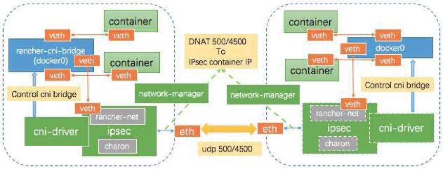 Rancher技术特性全解及容器网络解决方案插图(10)