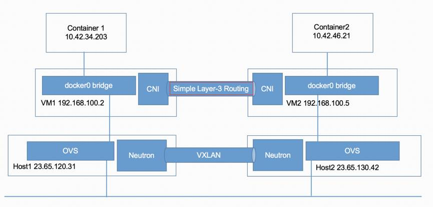 Rancher技术特性全解及容器网络解决方案插图(14)