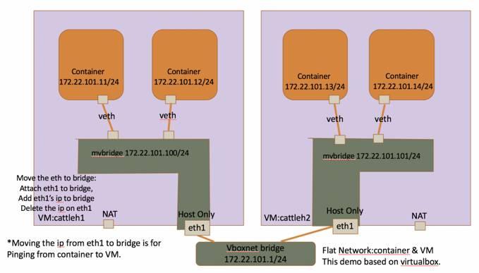 Rancher技术特性全解及容器网络解决方案插图(15)