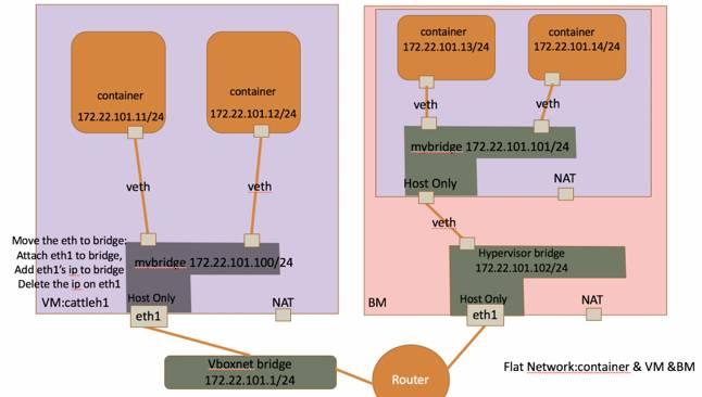 Rancher技术特性全解及容器网络解决方案插图(16)