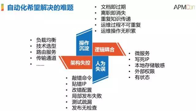 腾讯SNG梁定安:显微镜下的运维自动化插图(2)