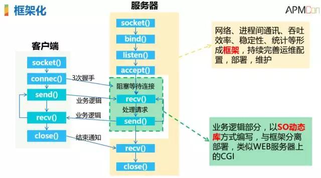 腾讯SNG梁定安:显微镜下的运维自动化插图(7)