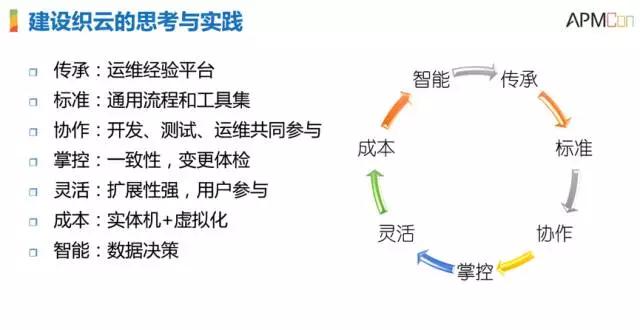 腾讯SNG梁定安:显微镜下的运维自动化插图(16)