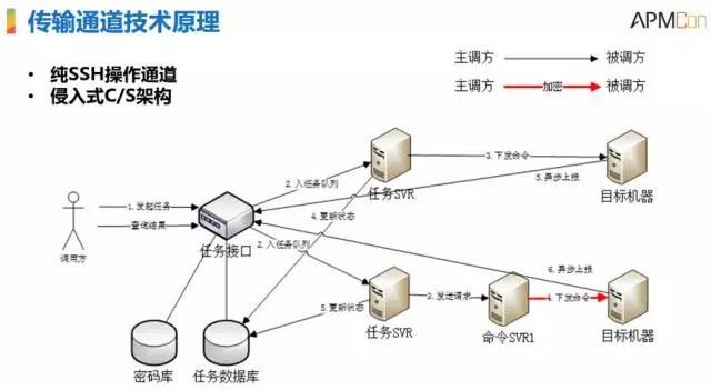 腾讯SNG梁定安:显微镜下的运维自动化插图(19)