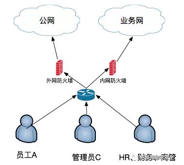 企业安全建设之浅谈办公网安全插图(2)
