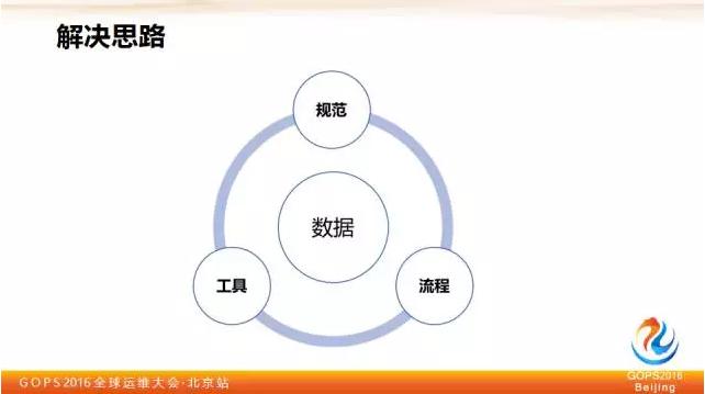 平安证券刘宏霞:教你如何保障大数据质量插图(5)