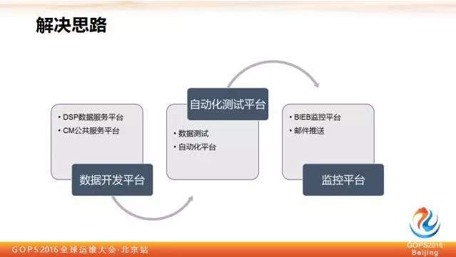 平安证券刘宏霞:教你如何保障大数据质量插图(6)