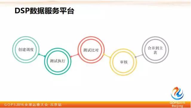 平安证券刘宏霞:教你如何保障大数据质量插图(7)