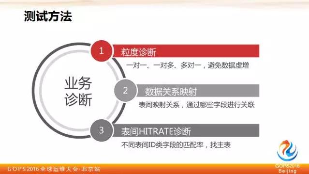 平安证券刘宏霞:教你如何保障大数据质量插图(9)