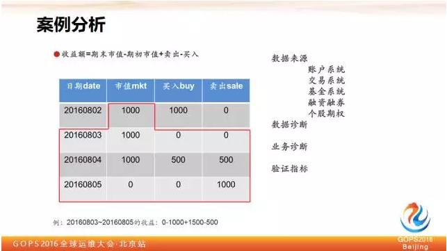 平安证券刘宏霞:教你如何保障大数据质量插图(10)