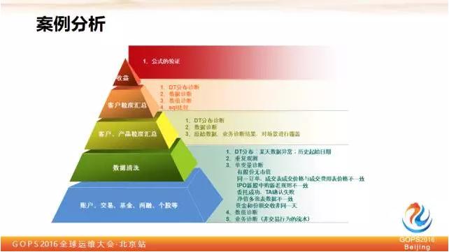 平安证券刘宏霞:教你如何保障大数据质量插图(11)