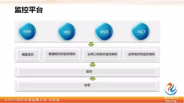 平安证券刘宏霞:教你如何保障大数据质量插图(12)