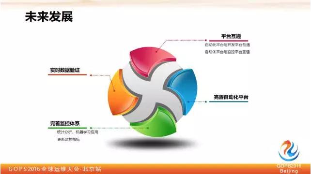 平安证券刘宏霞:教你如何保障大数据质量插图(14)