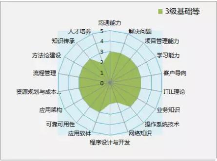 优维科技老王:从运维职级面试看运维能力要求插图(2)