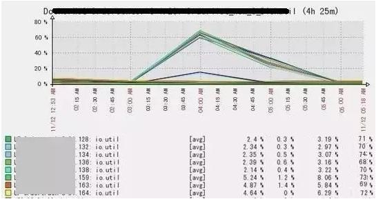告警:IO利用率飚至60%+,请及时排查优化!插图(1)