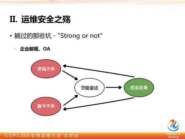 奇虎360高级安全研究员李福:别让黑客毁掉运维插图(4)