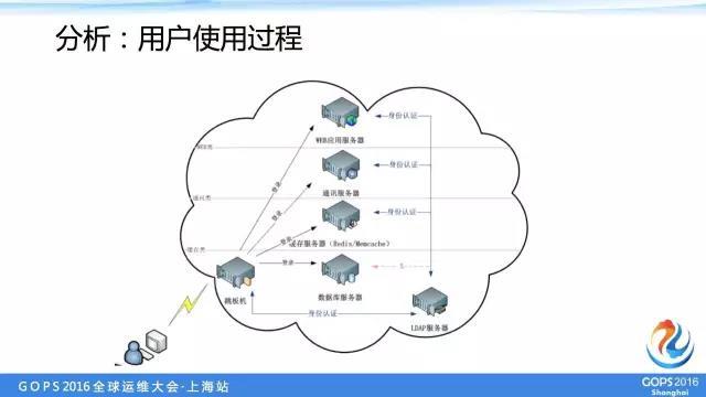 中交兴路运维总监:中小企业如何优雅的管理多机房服务器账号插图(4)