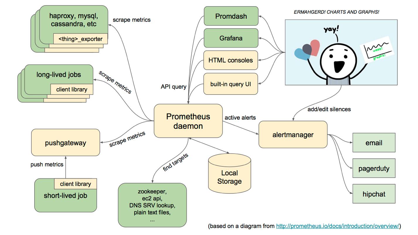 Google监控系统BorgMon相似实现普罗米修斯Prometheus(一)插图(1)