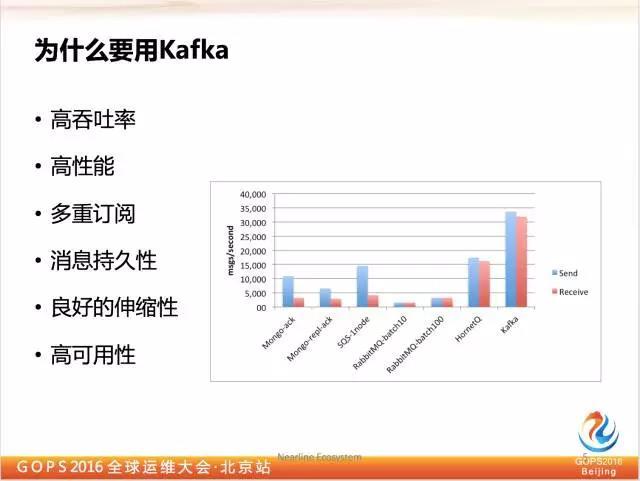 千亿级eBay平台的Kafka深度实践插图(2)