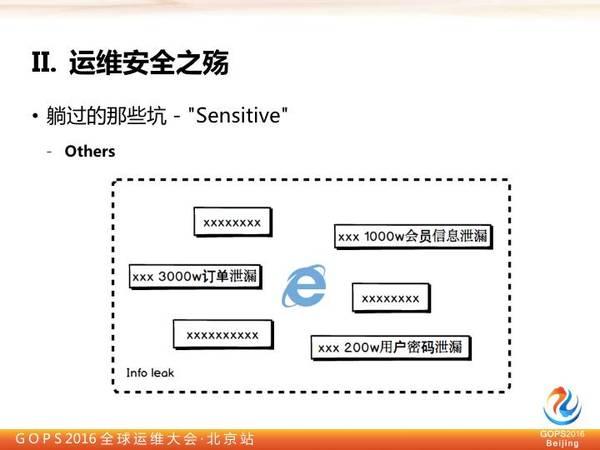 奇虎360高级安全研究员李福:别让黑客毁掉运维插图(9)