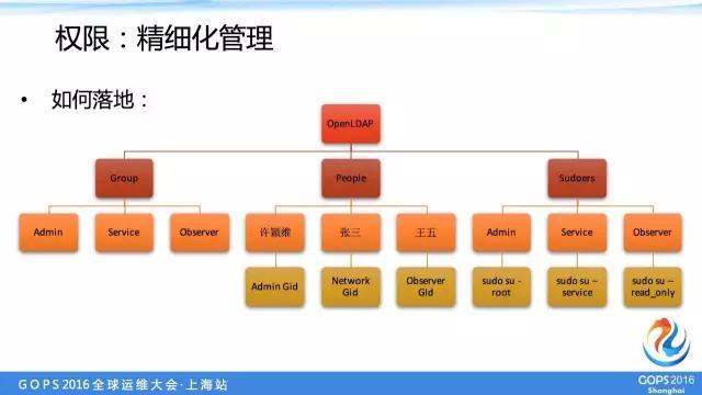 中交兴路运维总监:中小企业如何优雅的管理多机房服务器账号插图(18)