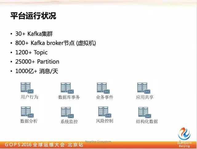 千亿级eBay平台的Kafka深度实践插图(3)