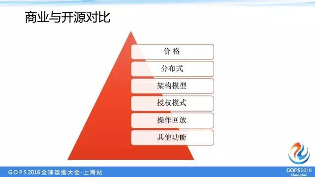 中交兴路运维总监:中小企业如何优雅的管理多机房服务器账号插图(2)