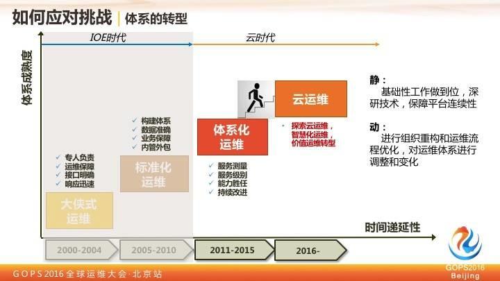 中国移动王晓征:移动的运维实践之路插图(11)