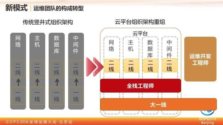 中国移动王晓征:移动的运维实践之路插图(12)