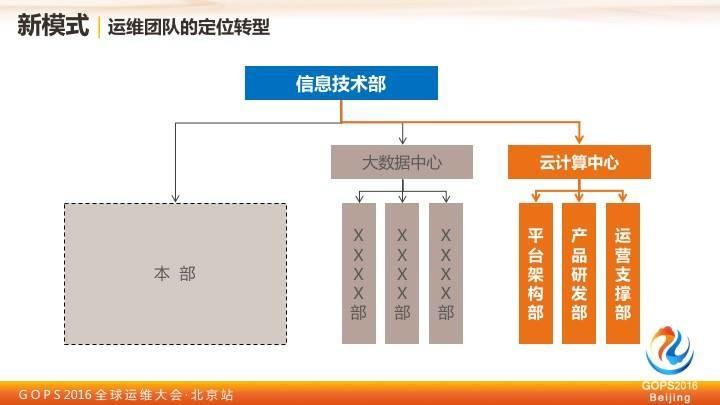 中国移动王晓征:移动的运维实践之路插图(13)