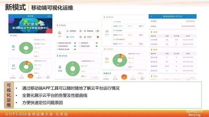 中国移动王晓征:移动的运维实践之路插图(14)