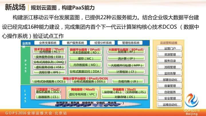 中国移动王晓征:移动的运维实践之路插图(16)