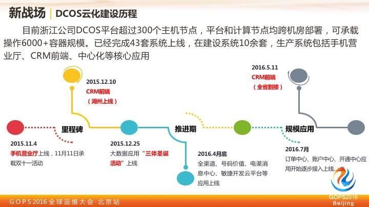 中国移动王晓征:移动的运维实践之路插图(18)
