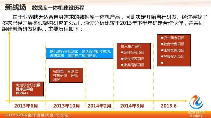 中国移动王晓征:移动的运维实践之路插图(19)