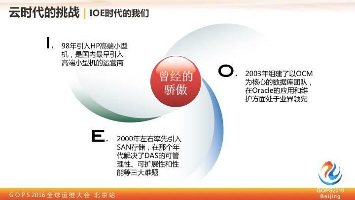 中国移动王晓征:移动的运维实践之路插图(2)