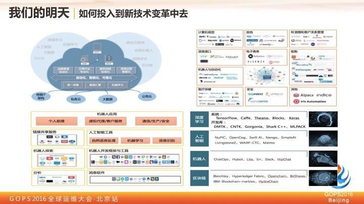 中国移动王晓征:移动的运维实践之路插图(25)