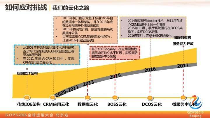 中国移动王晓征:移动的运维实践之路插图(6)