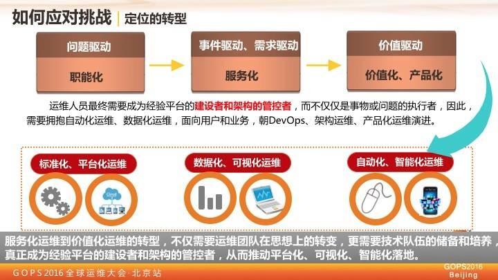 中国移动王晓征:移动的运维实践之路插图(9)