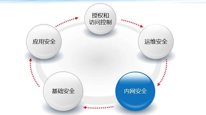 B2B创业型企业的安全运营建设之路插图(17)