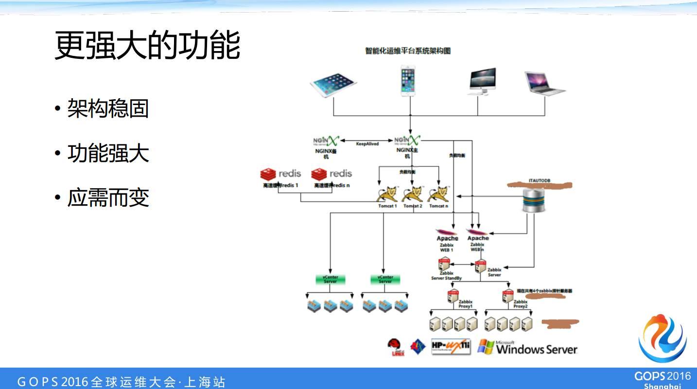 中国人寿数据中心运维经理桂林——自动化运维自主研发之路插图(18)
