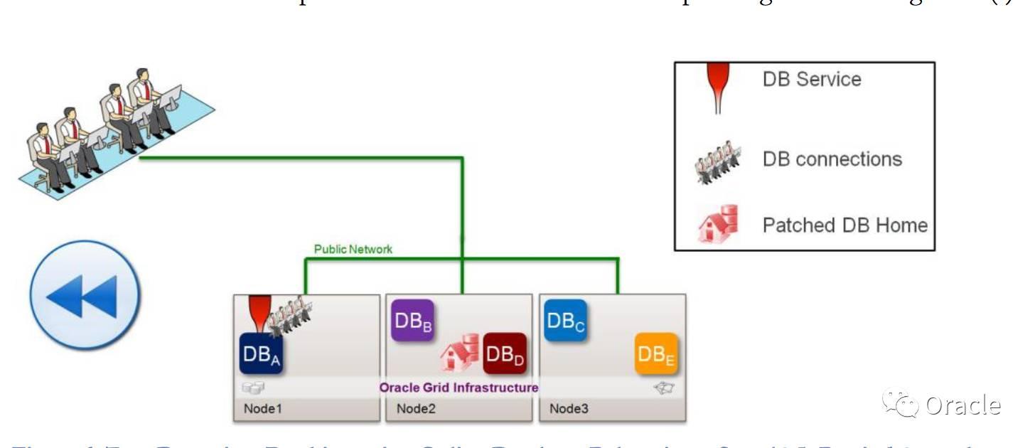 YH3:一文全面了解Oracle RAC One Node插图(5)