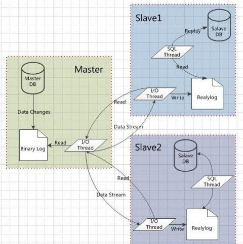 MySQL 系列连载之 XtraBackup 备份原理(1)插图(1)