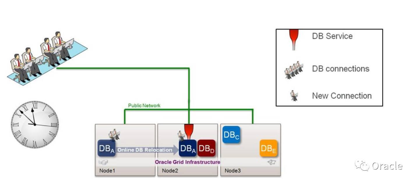 YH3:一文全面了解Oracle RAC One Node插图(4)